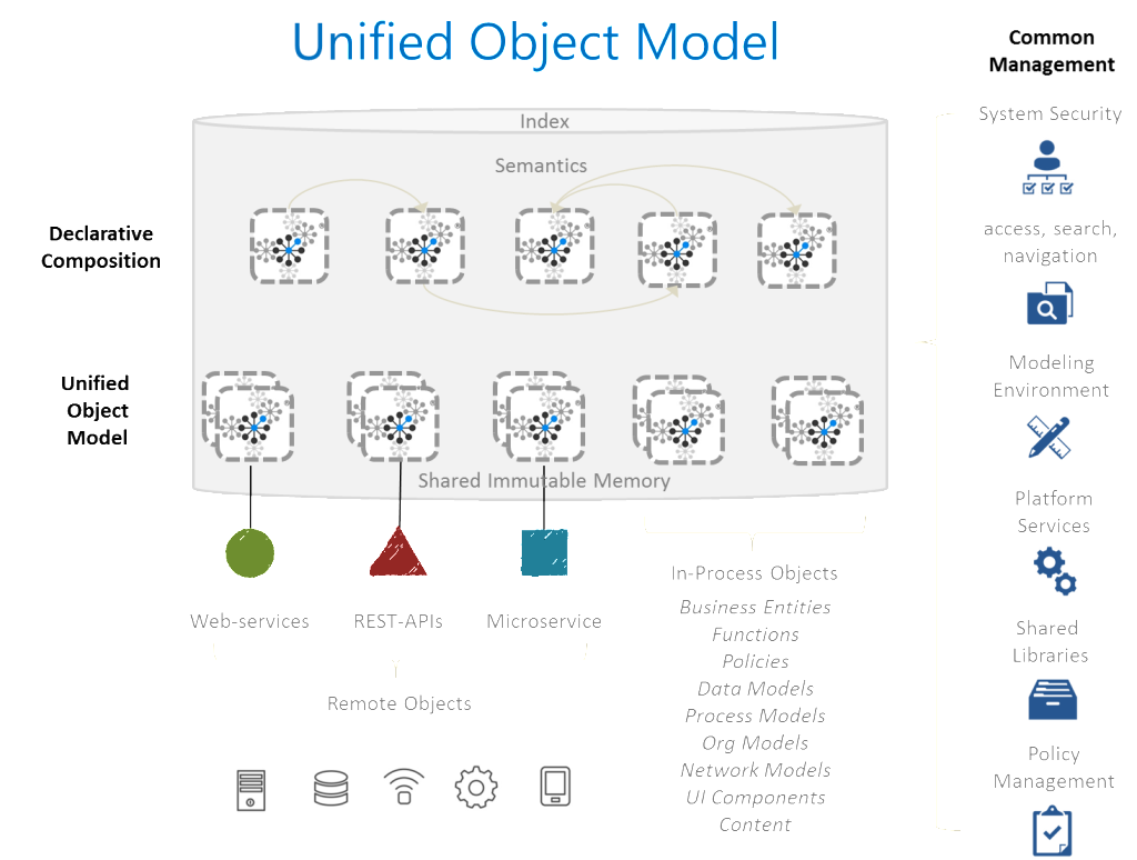 EWEB unified object common mgmt