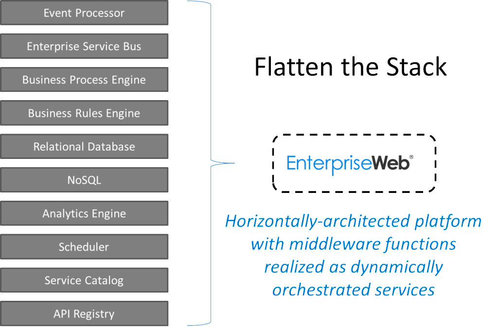 EnterpriseWeb flatten stack
