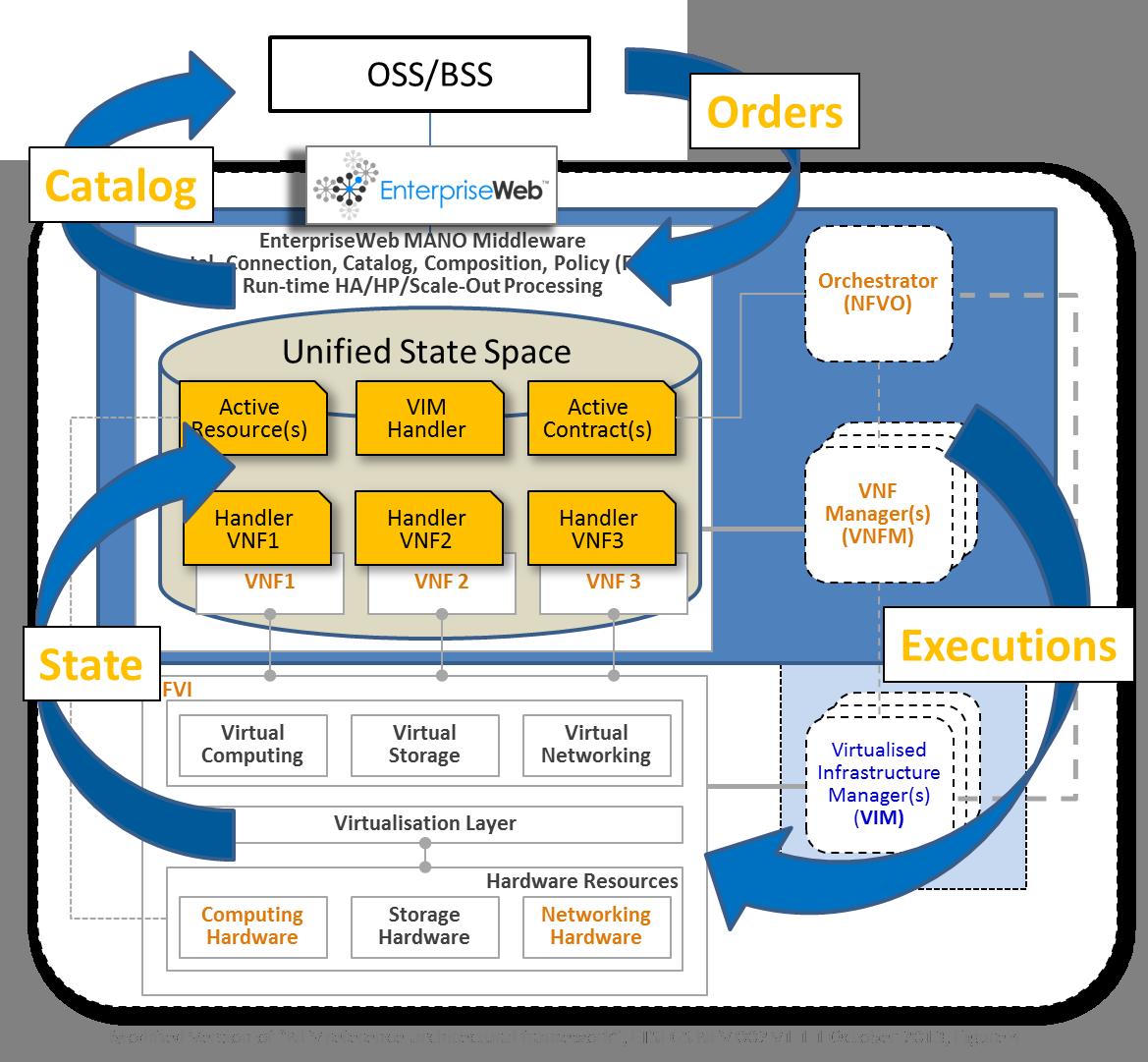EnterpriseWeb_CloudNFV_MANO_feedback loops